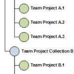 TFS Node Hierarchy