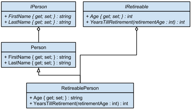 Figure 2: A .NET Retireable Person