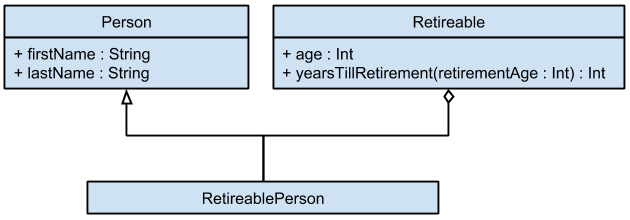Figure 3: A Scala RetireablePerson
